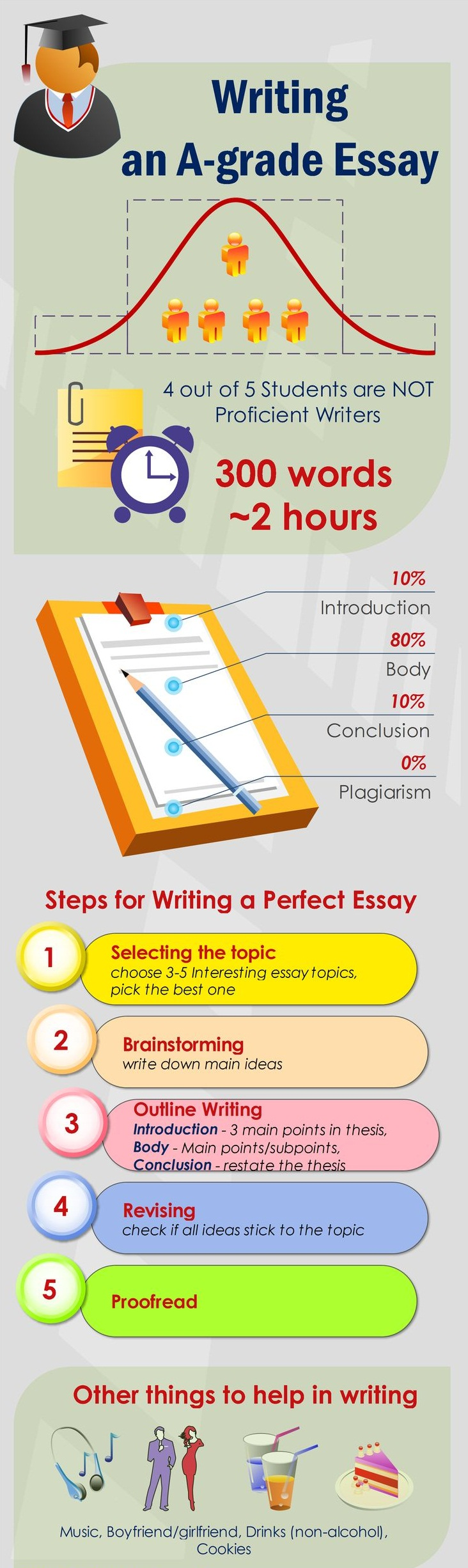 Help in writing an essay for college